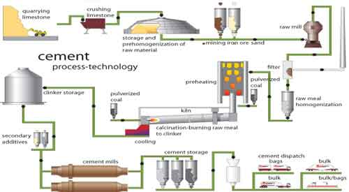 Portland Cement Kiln Production Process : Cement manufacturing process civil engineering