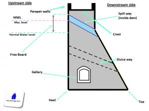dam illustration