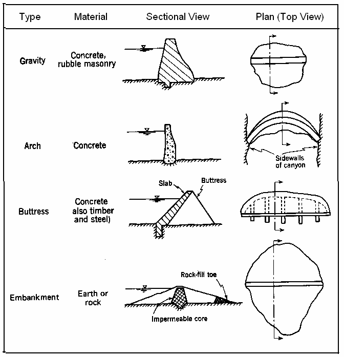 Types of Dams - Classification of Dam Types