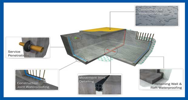 Waterproofing Concrete How To