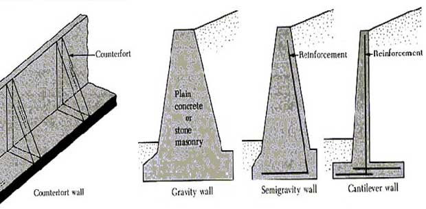 Retaining Wall Types Design Mode of failure of retaining wall