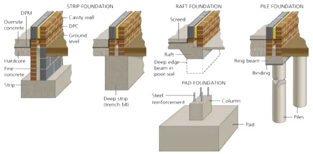 Types of foundation in building for Types of homes to build