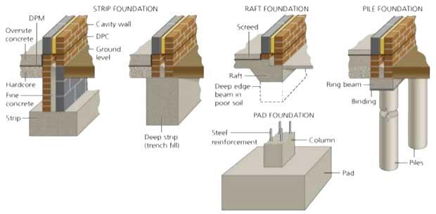 Shallow Foundation Pdf