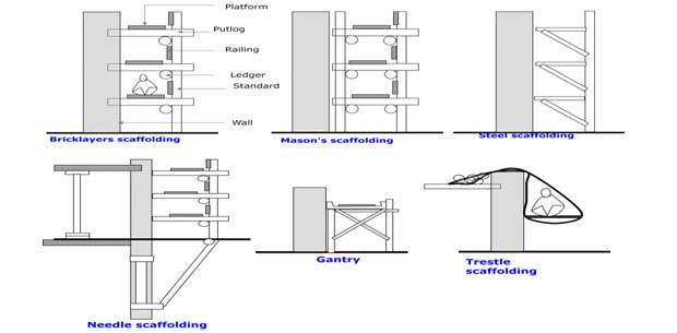 Different Types Of Scaffolding : Types of scaffolding its classification