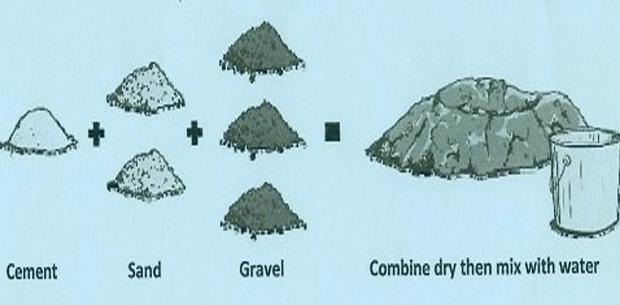 Sand Cement Mix Ratio : Concrete mix ratio for various grades of